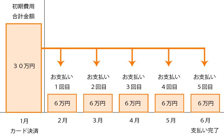 クレジットカード分割払いのイメージ図